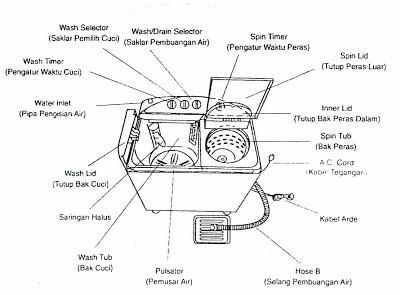 samsung washing machine 7kg front load manual