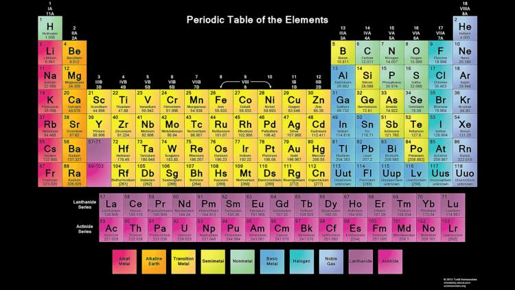 Tabel periodik unsur kimia dan keterangannya lengkap dengan gambar tabel periodik urtaz Gallery