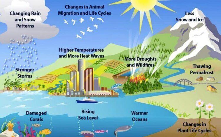 pengertian pemanasan global